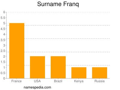 Surname Franq