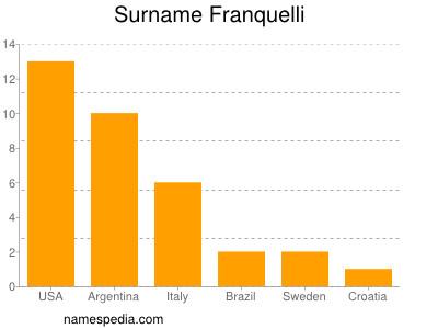 Surname Franquelli