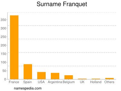Surname Franquet