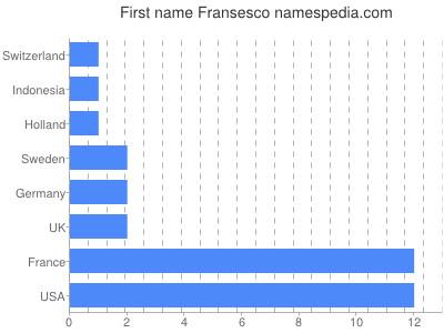 Given name Fransesco