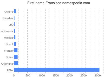 Given name Fransisco
