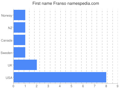 Given name Franso