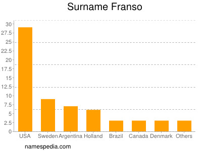 Surname Franso