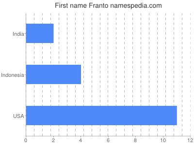 Given name Franto