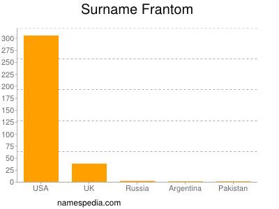 Surname Frantom