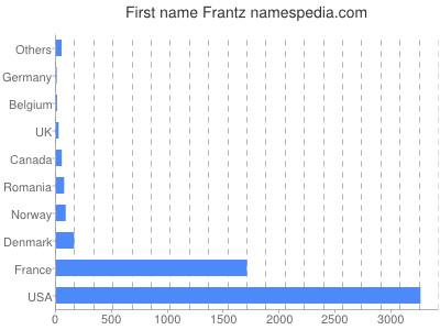 Given name Frantz