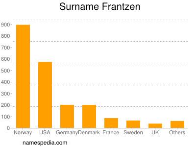 Surname Frantzen