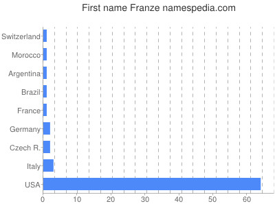 Given name Franze