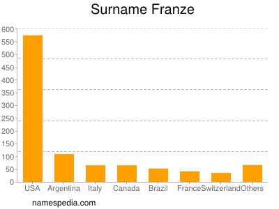 Surname Franze