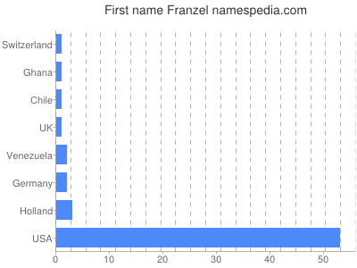 Given name Franzel