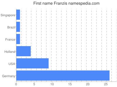 Vornamen Franzis