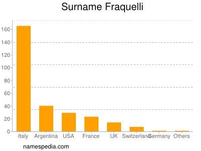 Surname Fraquelli