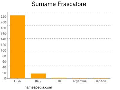 Surname Frascatore