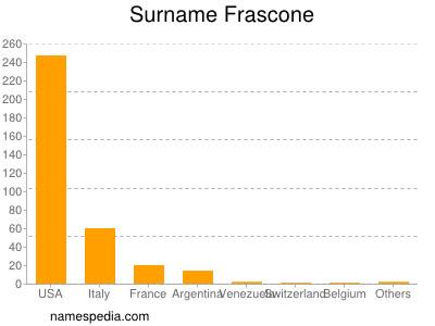 Surname Frascone