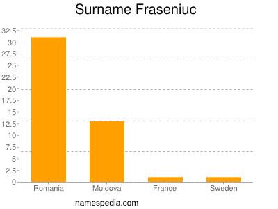 Surname Fraseniuc