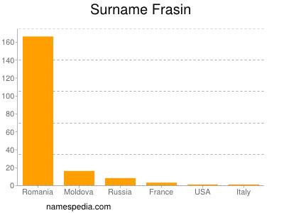 Surname Frasin