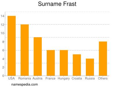 Surname Frast