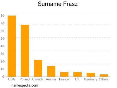 Surname Frasz