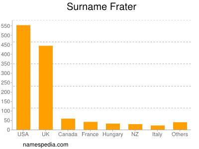 Surname Frater