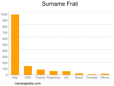 Surname Frati