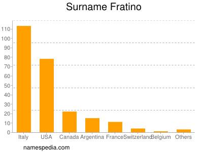 Surname Fratino