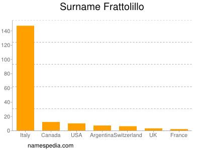 Surname Frattolillo