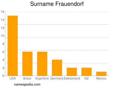 Surname Frauendorf