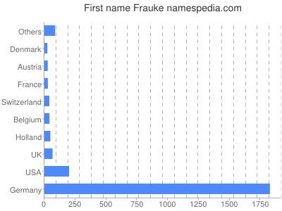 Given name Frauke