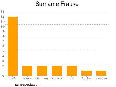 Surname Frauke