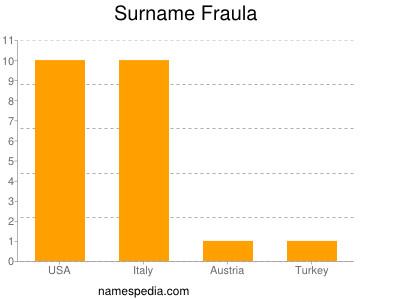 Surname Fraula