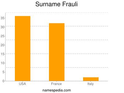 Surname Frauli