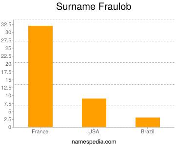 Surname Fraulob