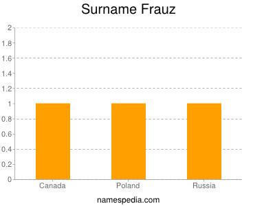 Surname Frauz