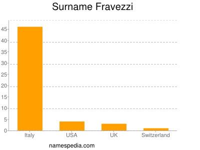 Surname Fravezzi
