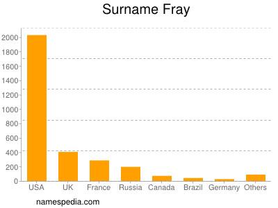 Surname Fray