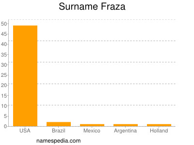 Surname Fraza