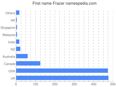 Given name Frazer