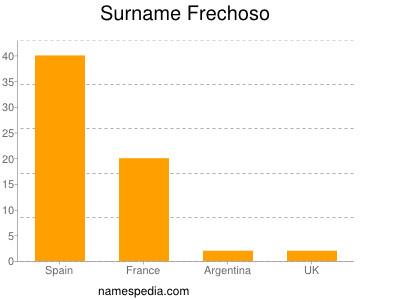 Familiennamen Frechoso