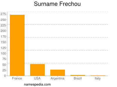 Surname Frechou