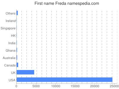 Given name Freda