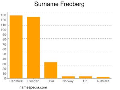 Surname Fredberg
