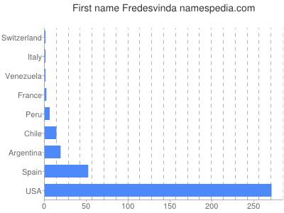 Given name Fredesvinda
