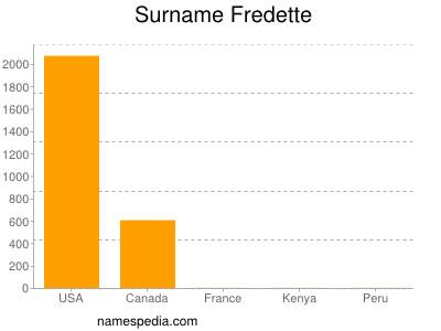Surname Fredette