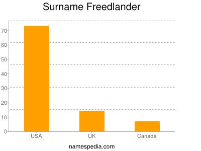 Surname Freedlander