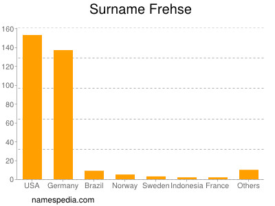 Surname Frehse