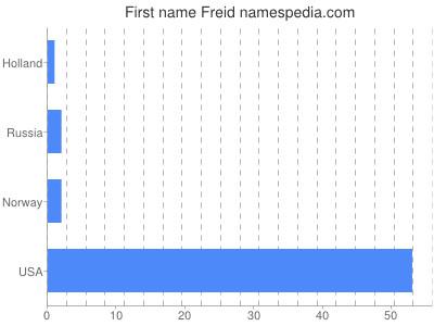 Given name Freid