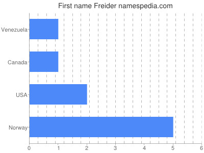 Given name Freider