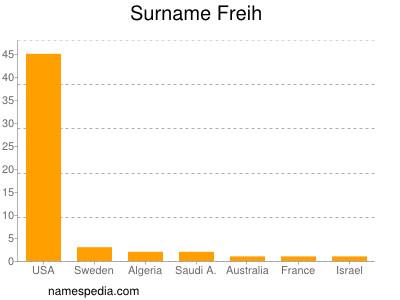 Surname Freih