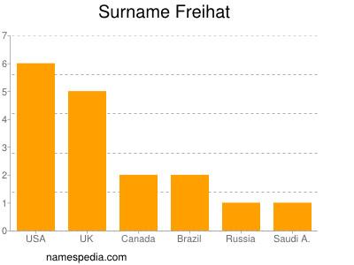 Surname Freihat