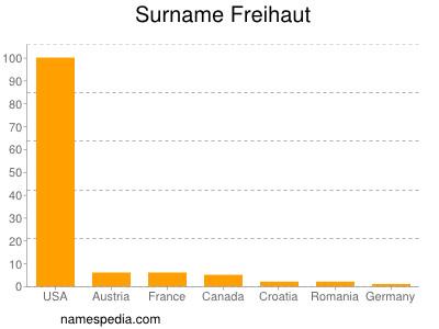 Surname Freihaut